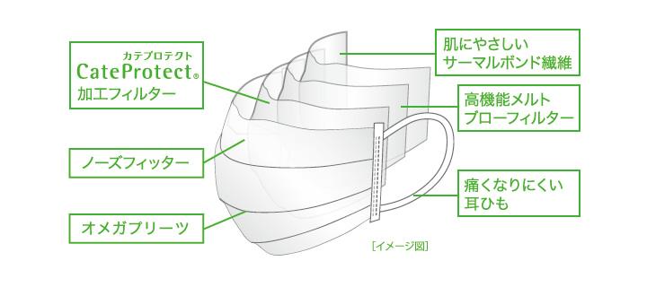 大阪大学発!新カテキン技術。マスクイメージ図う
